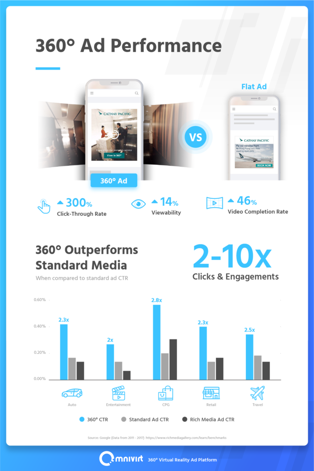 01 360 ad performance infographic