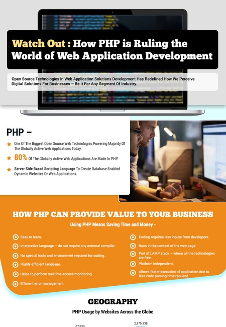 Php development infographic