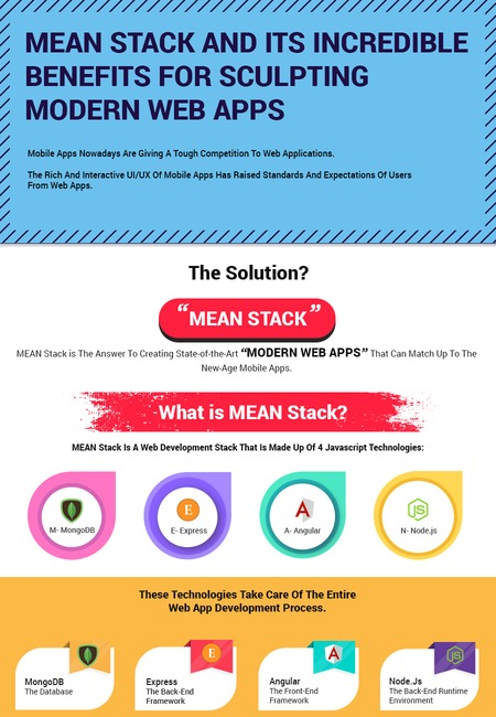 Mean stack development infographic