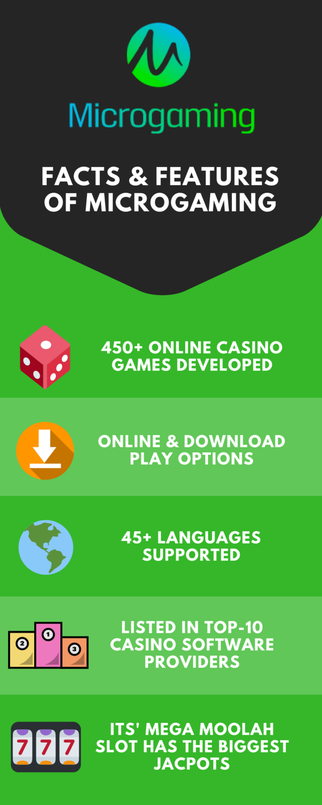 Microgaming casino software infographics