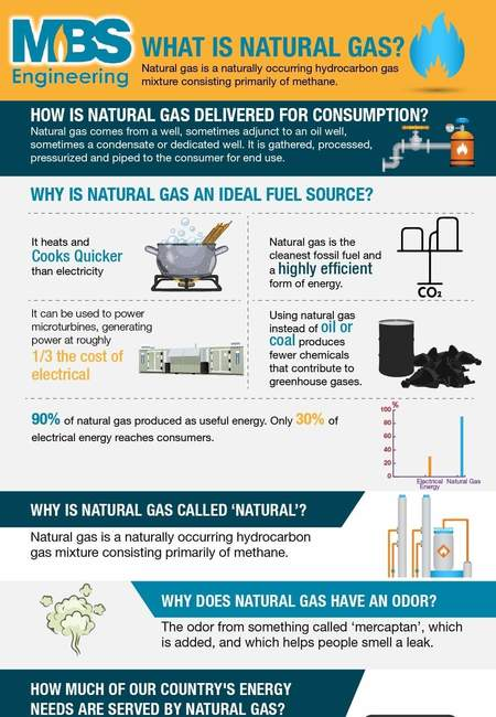 Revised natural gas basics