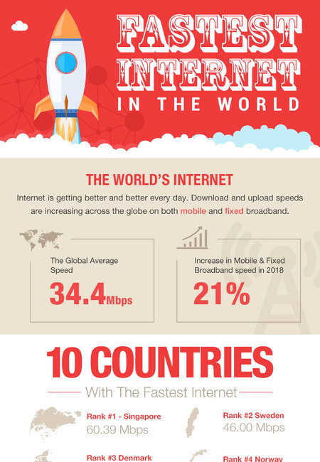 The fastest internet in the world
