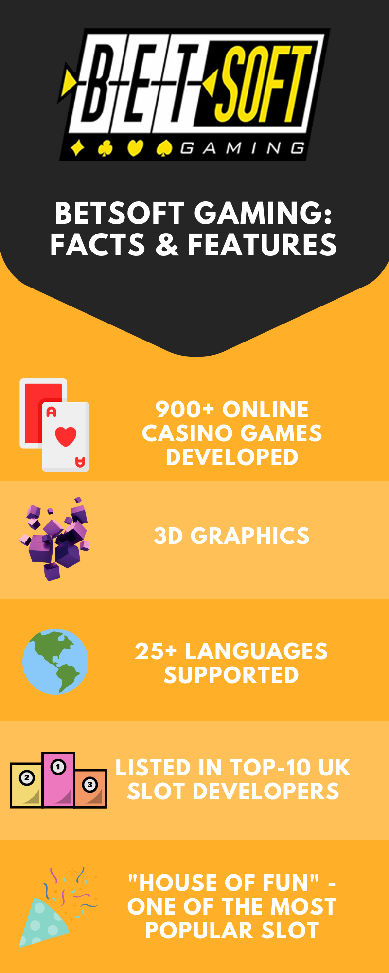 Betsoft Gaming Software Provider [Infographic]