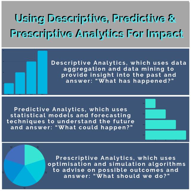 Using descriptive  predictive   prescriptive analytics for impact (1)