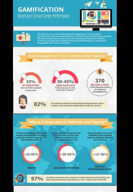 Infographic contact center gamification