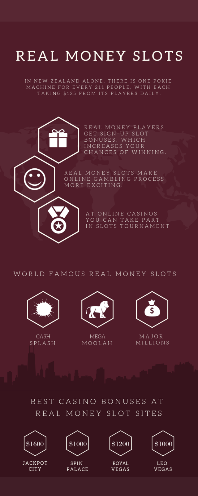 Real money slots