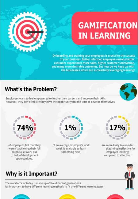 Learning gamification infographic