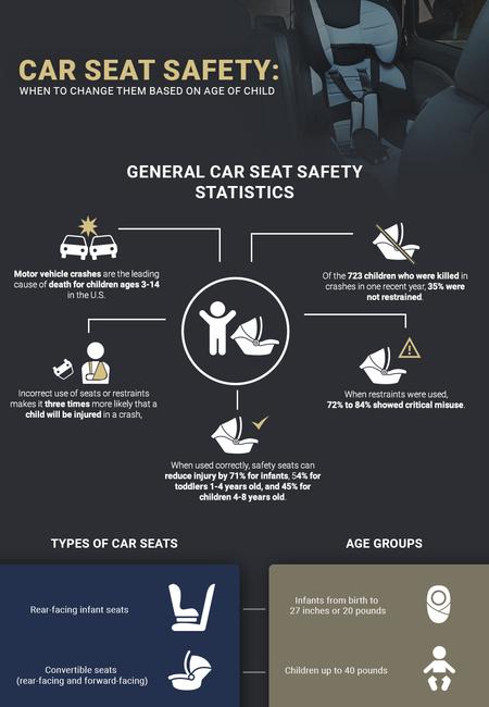 Champion child car seat safety