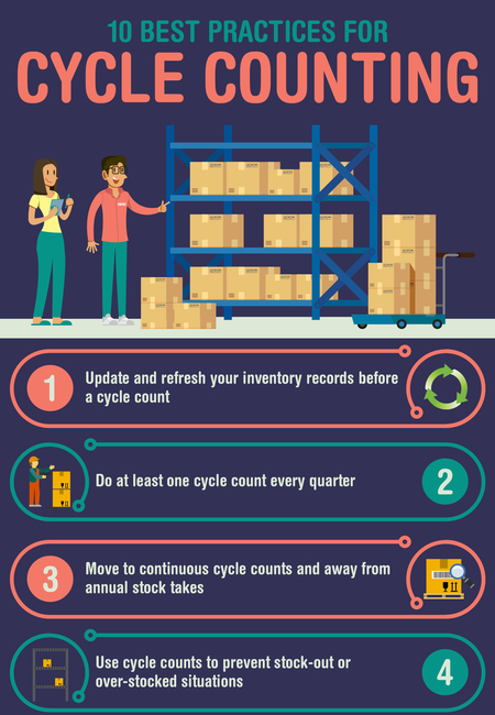 10 best practices for inventory cycle counts