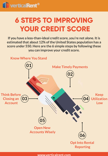6 steps to improving your credit score