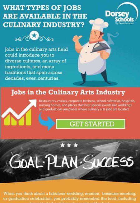 Culinary arts infographic plaza