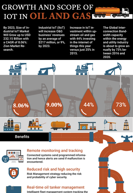 The growth and scope of iot in oil and gas
