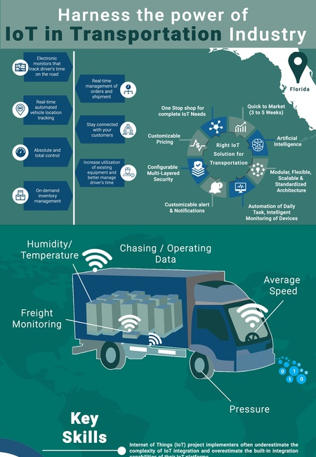 Harness the power of iot in transportation industry