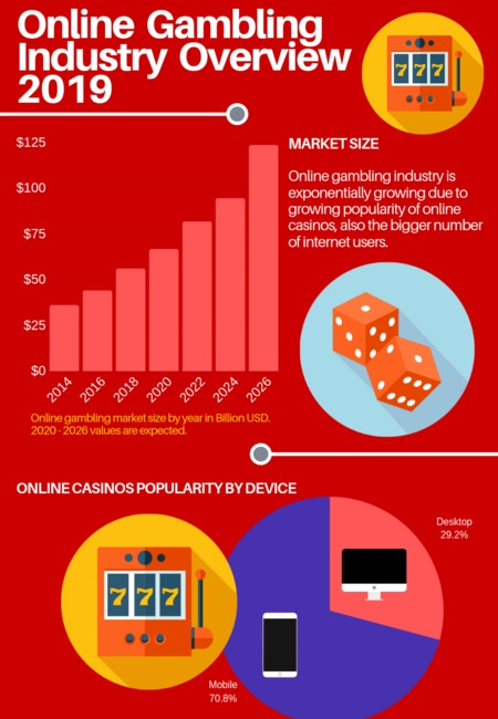 Online gambling industry overview 3