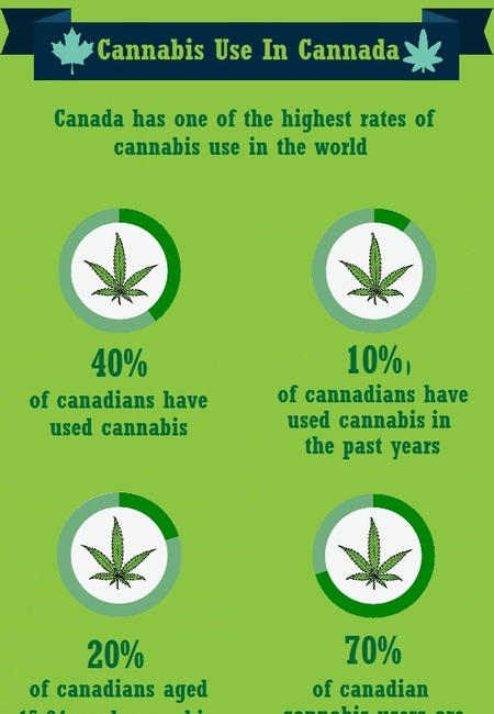 Cannabis use in canada