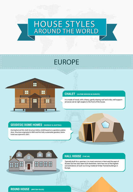 House styles around the world