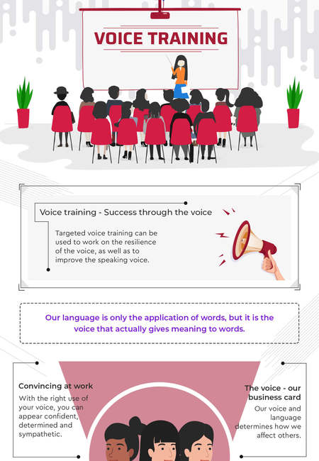 Voice training infographic