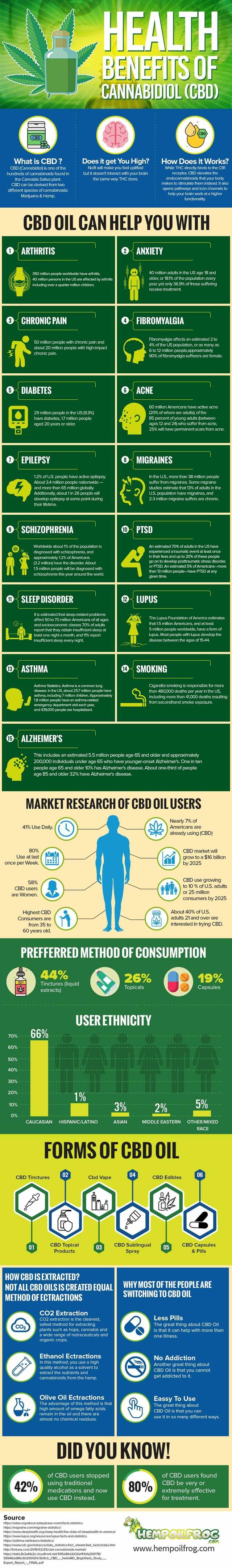 Healthy benefits of cbd oil