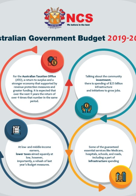 Australian government budget 2019 20