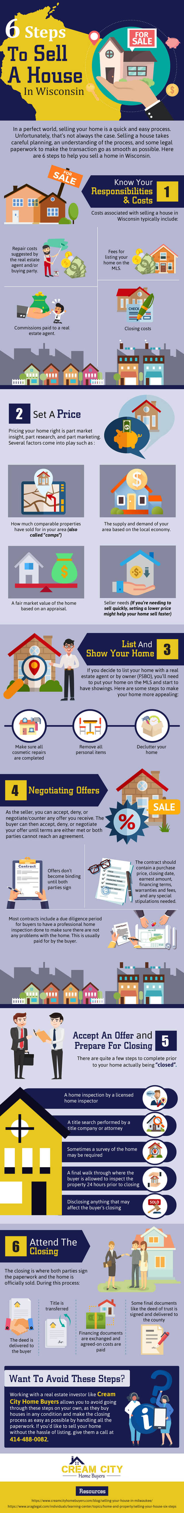 Steps sell house in wisconsin infographic