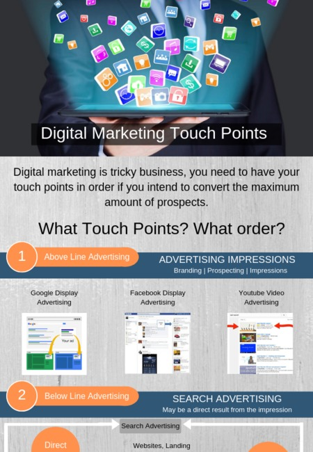 Digital marketing touch points