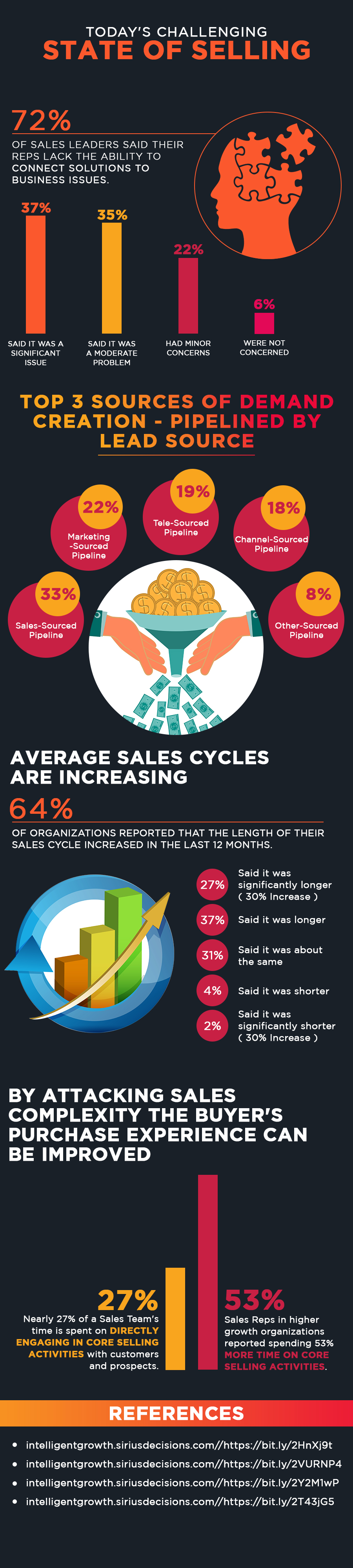 Today's Challenging State of Selling