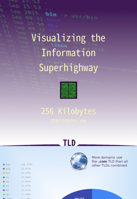 Information superhighway infographic  256 kilobytes  2019 04 27