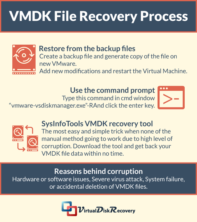 Vmdk file recovery process
