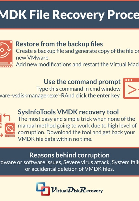 Vmdk file recovery process