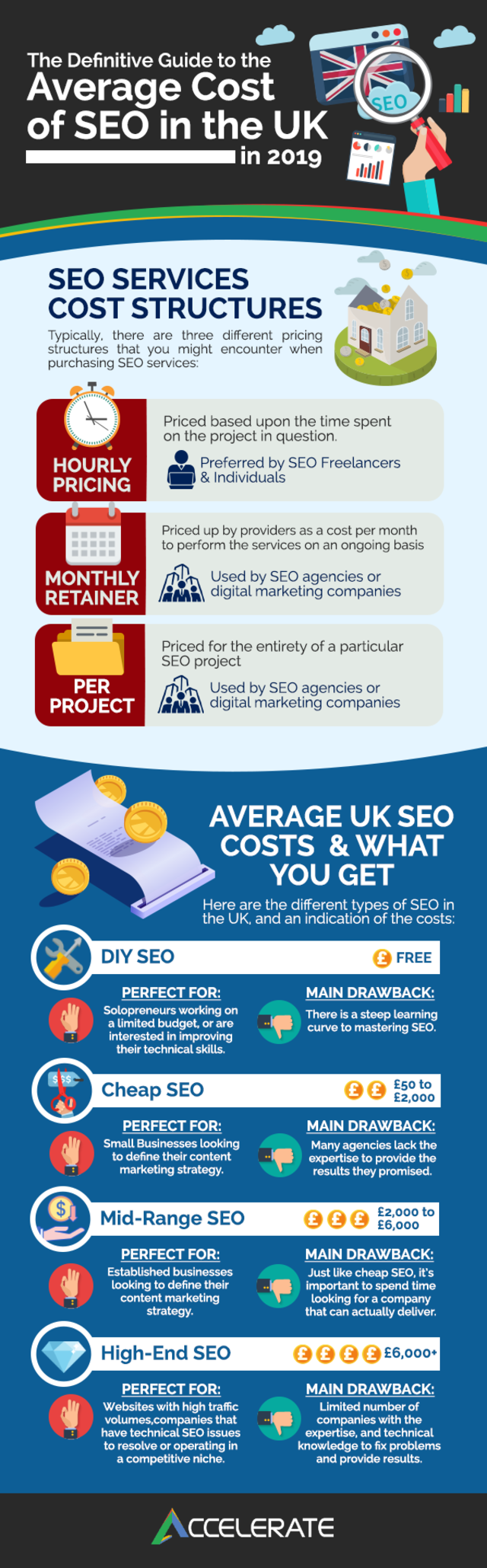 Infographic seo costs and seo services
