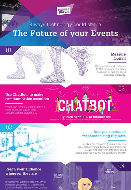 Event technology of the future