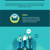 Modern sales professional prospecting routine infographic 2