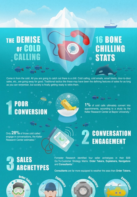 The death of cold calling 16 stats that prove it