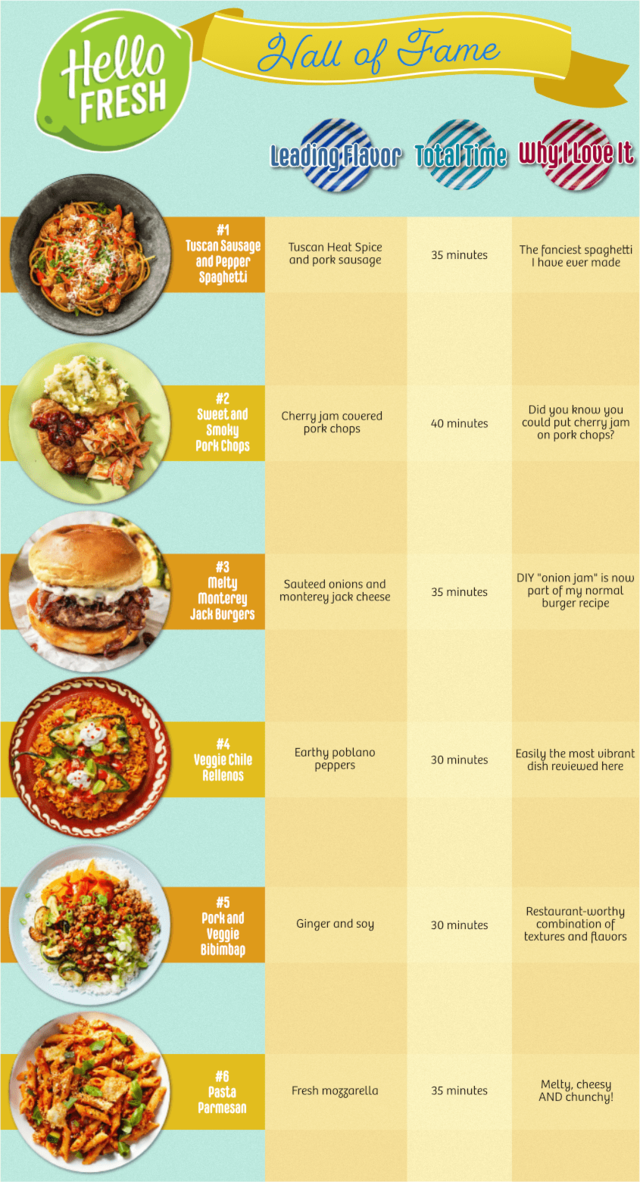 Hellofresh hall of fame meals infographic