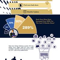 Backdoorhire solution infographics