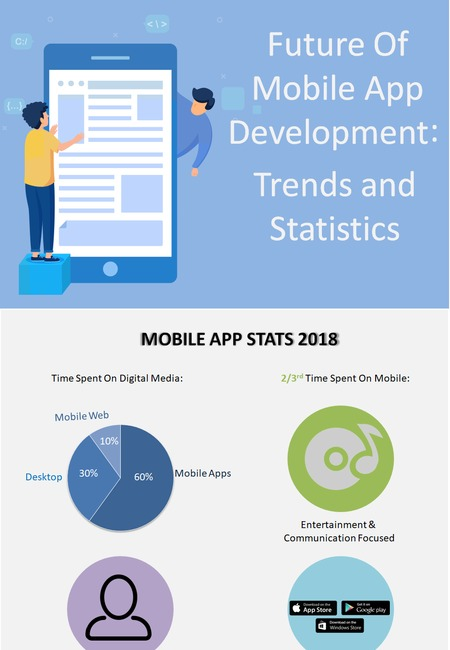 Future of mobile app development in 2019 trends and statistics