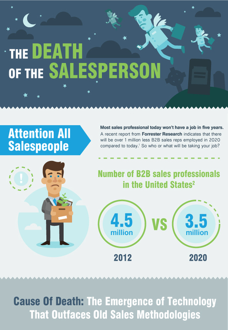 The death of the b2b salesperson