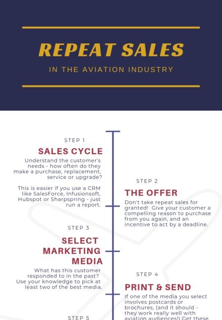 How to earn repeat sales in the aviation industry