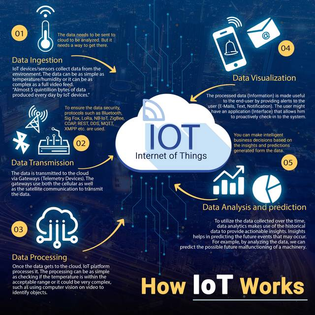 How iot works image
