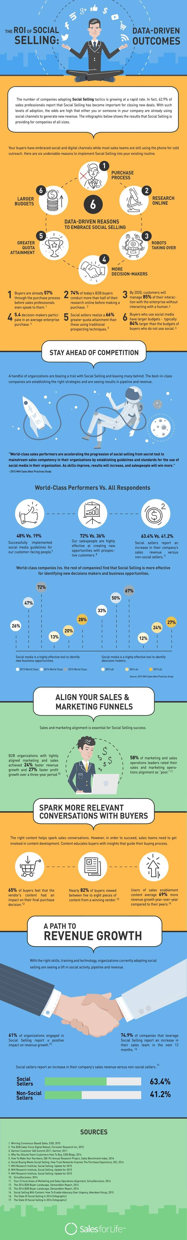 The roi of social selling