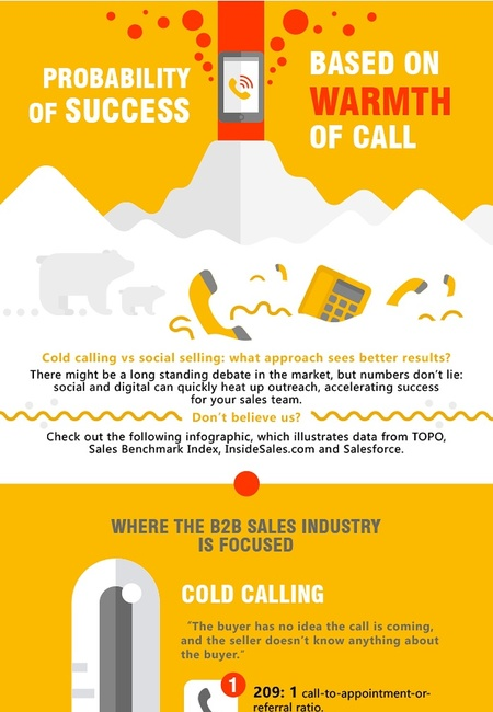 Probability of success based on warmth of call