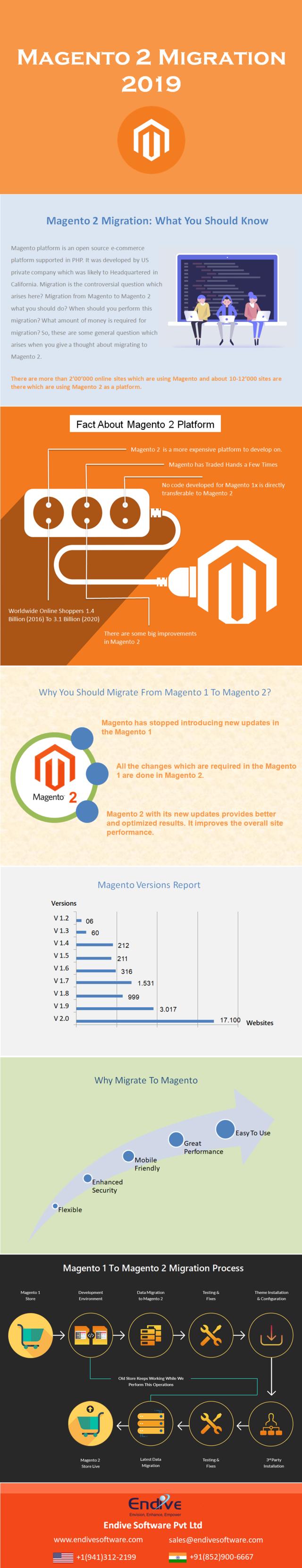 Magento 2 migration in 2019
