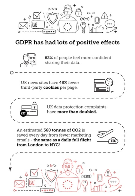 Gdpr inforgraphic positive and negative impacts of gdpr