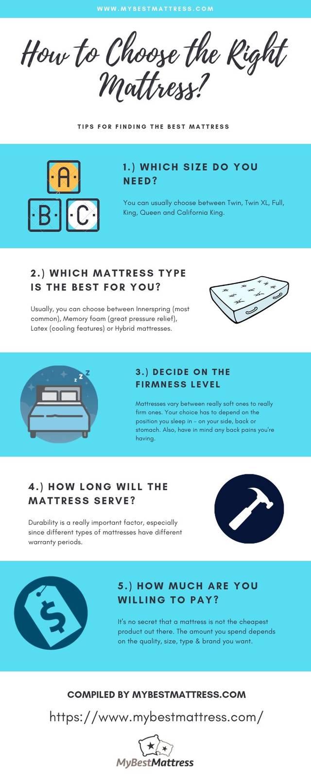 How to choose the right mattress my best mattress