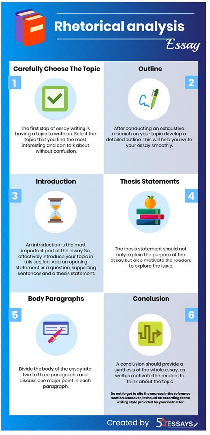 Rhetorical Analysis Essay Writing-INFOGRAPHIC
