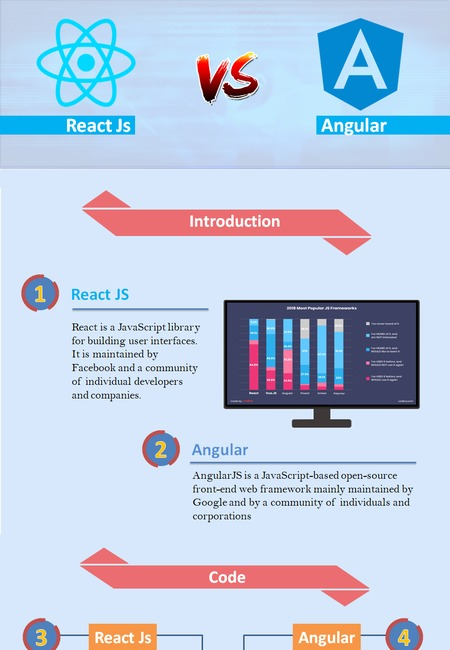 React js vs angular js    a comparison guide