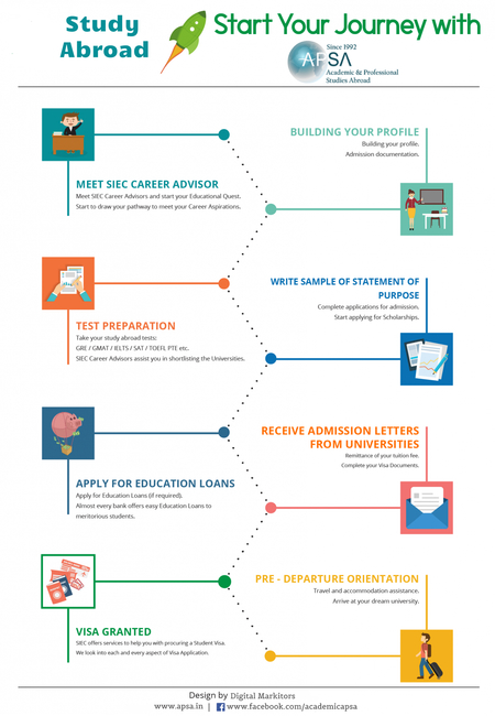 Steps to study abroad with apsa