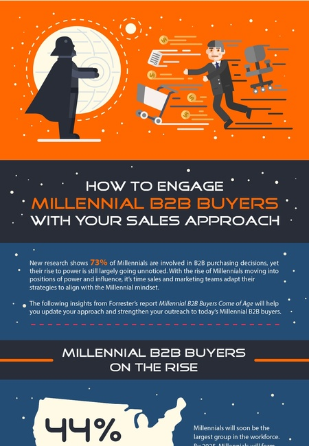 How to sell to millennial b2b buyers