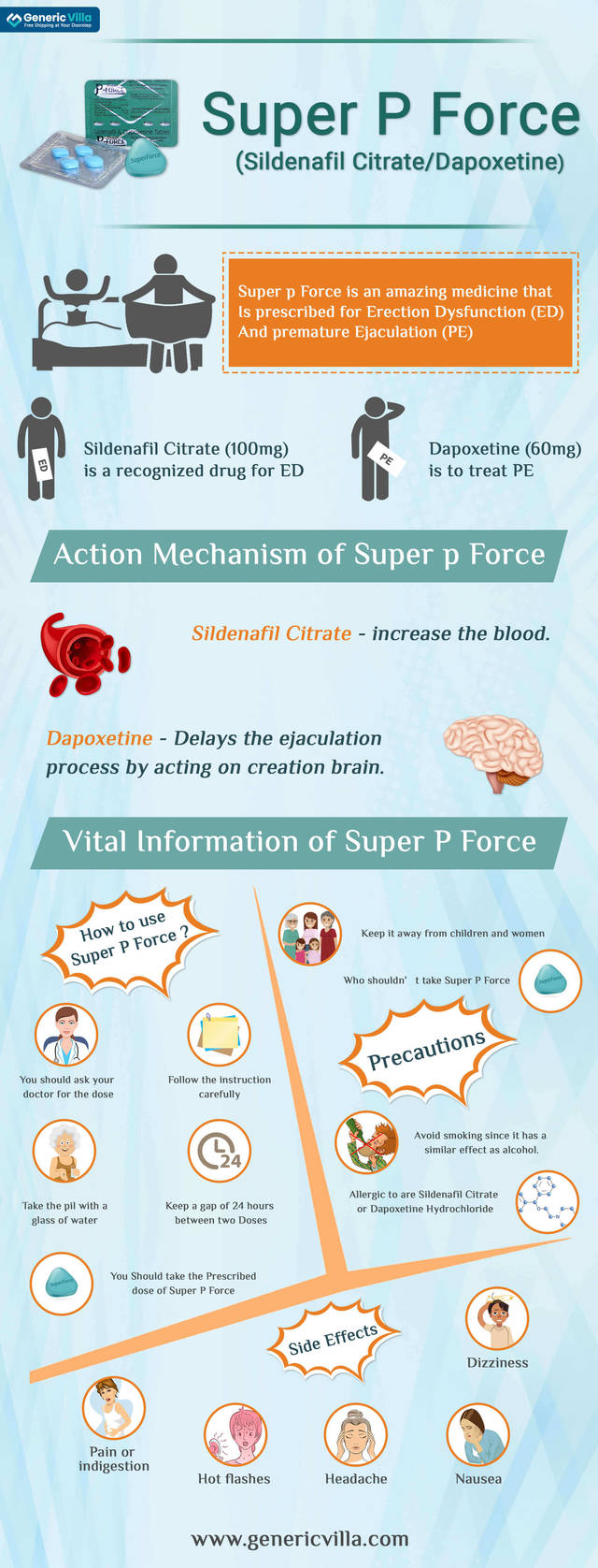 Super p force infographic