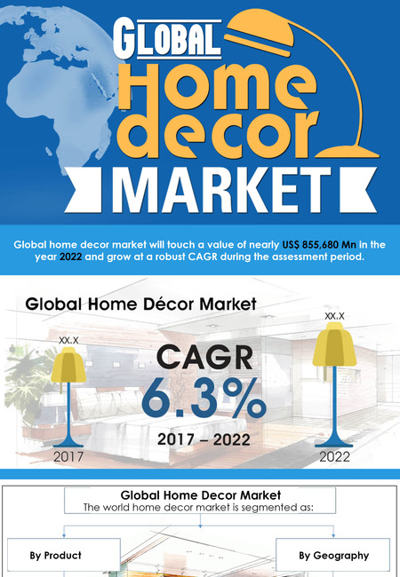 Home decor market